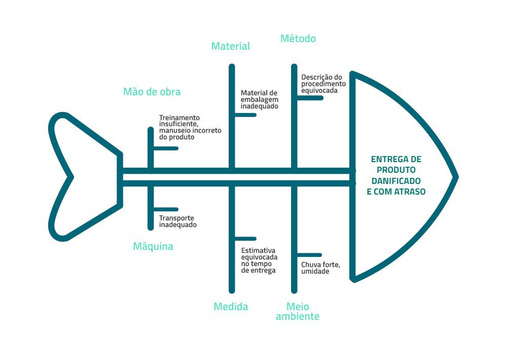 exemplo do diagrama de ishikawa