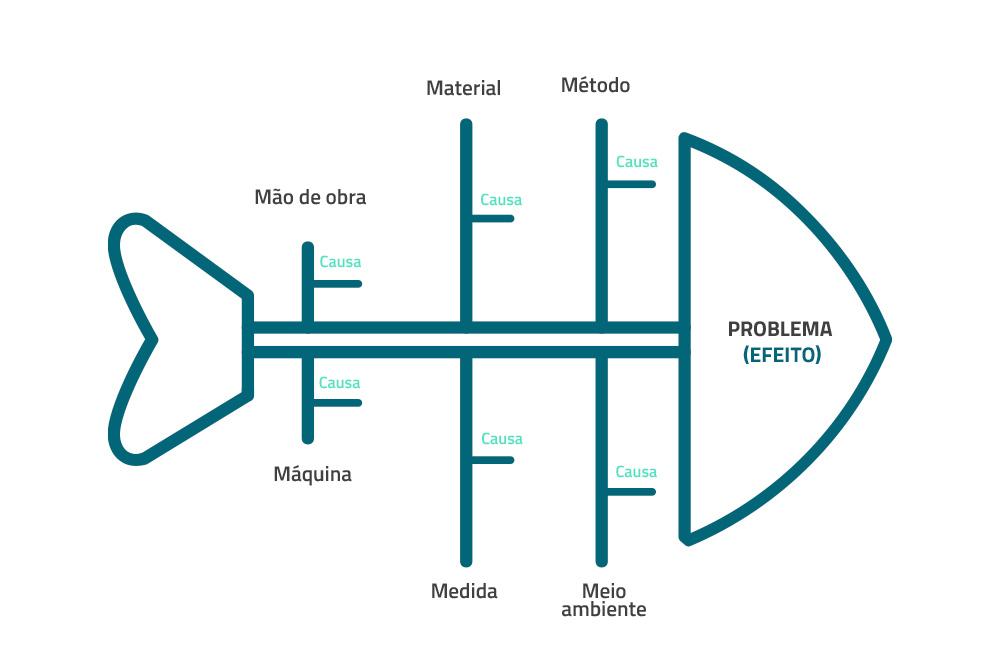 ferramenta da qualidade: diagrama espinha de peixe
