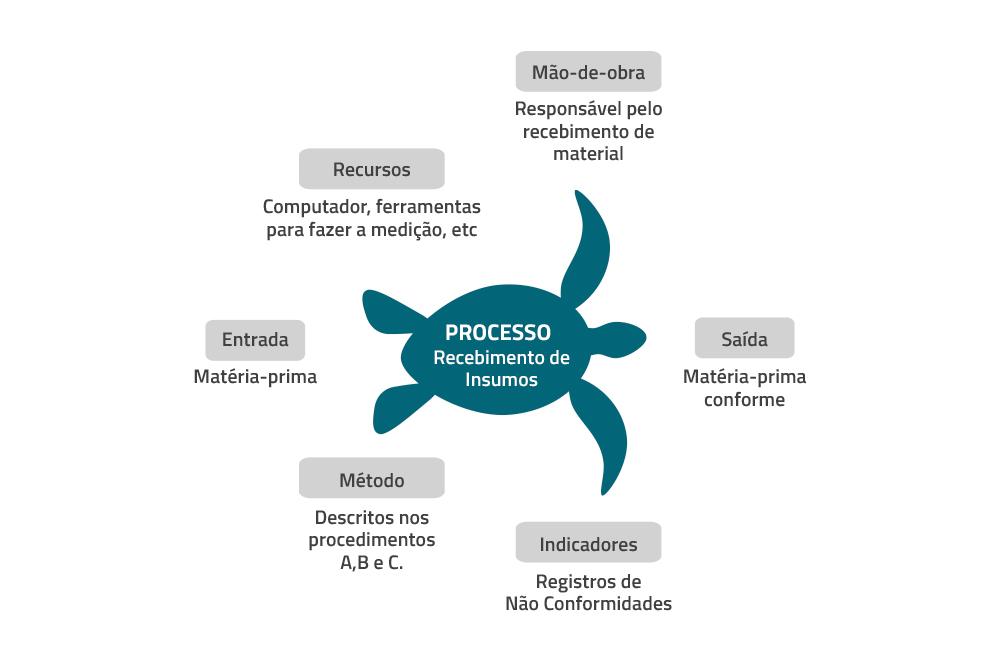 Diagrama de Tartaruga em processos