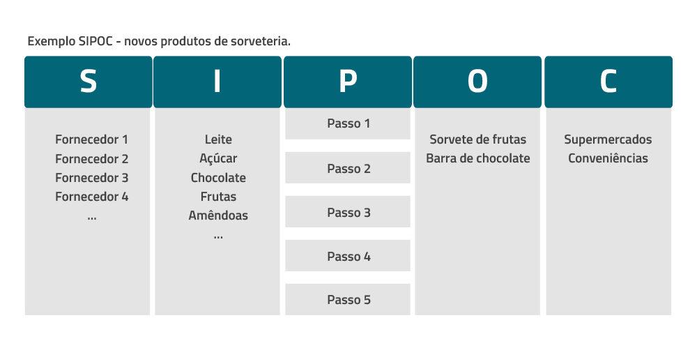 Diagrama SPIOC