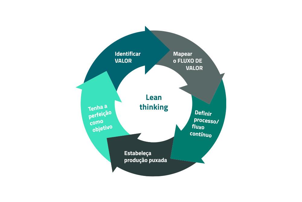 lean thinking como ferramenta de melhoria contínua