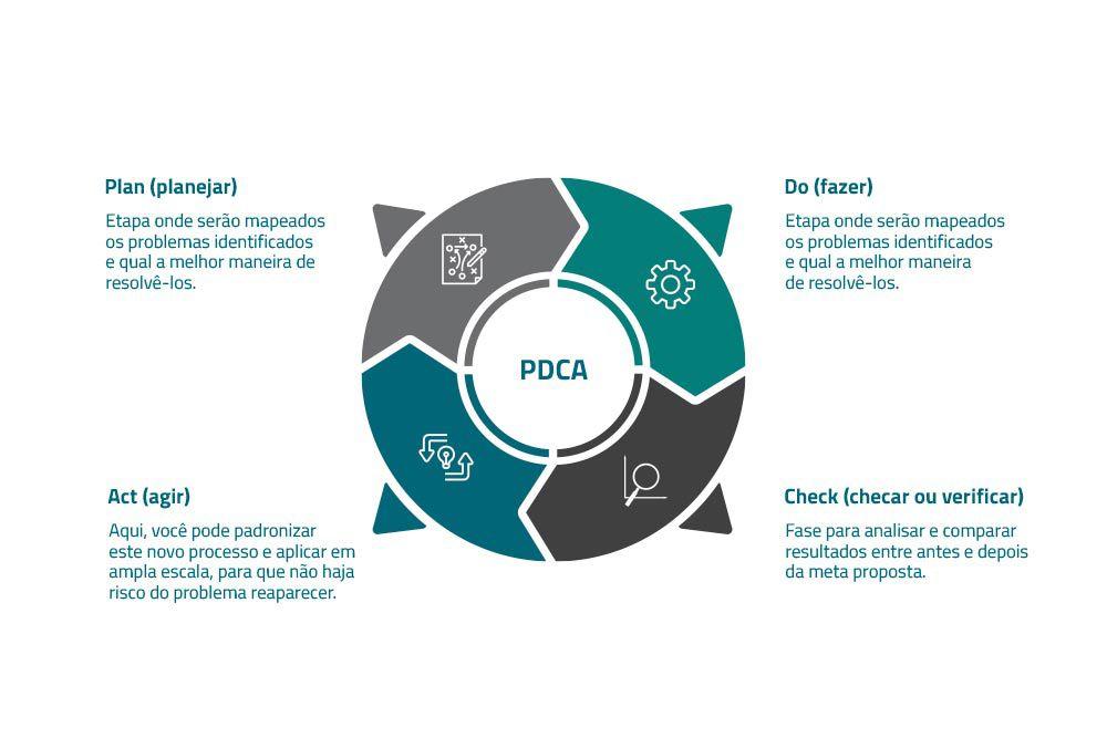 PDCA aplicada para melhoria contínua