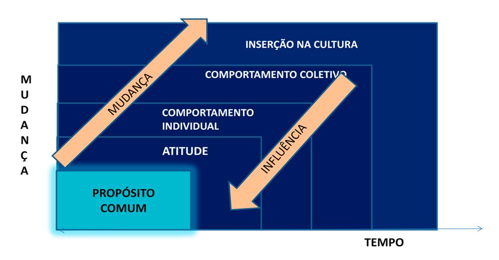 Fig. 2- Vias de mudança