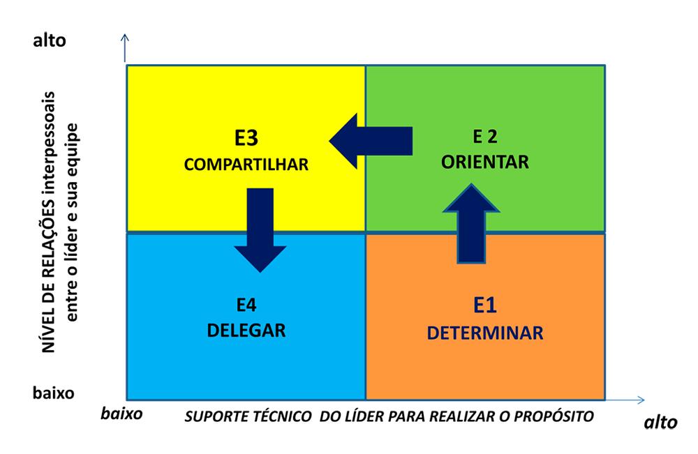Fig. 4- Papel dos líderes