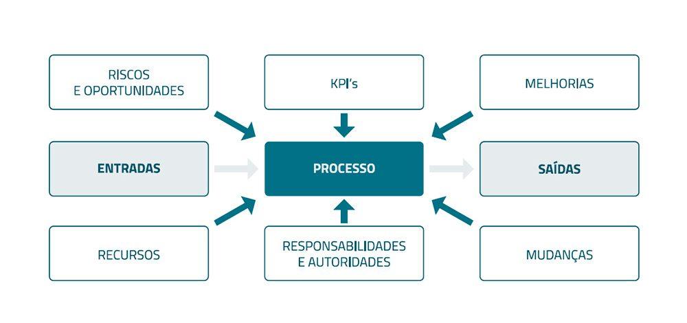 Como se faz a gestão de processos?