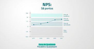 NPS Qualyteam