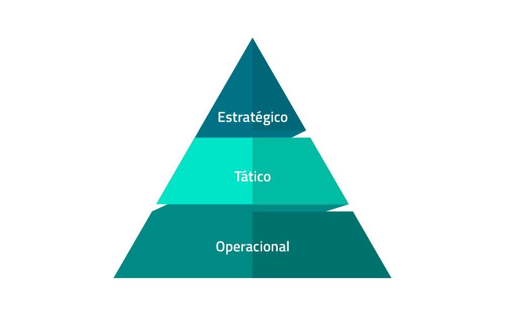 tipos de planejamento empresarial: tático, operacional e estratégico